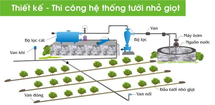 Làm hệ thống tưới nhỏ giọt tiết kiệm nước