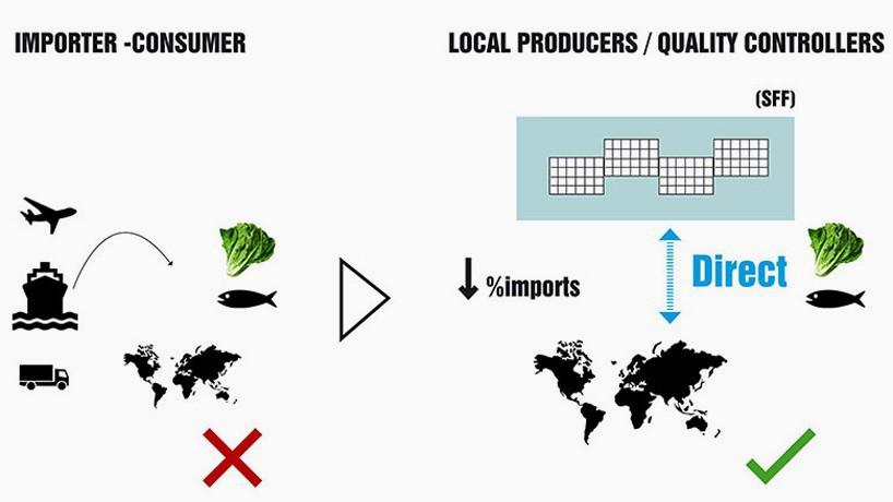 Sự khác biệt giữa sản xuất và phân phối các sản phẩm nông nghiệp truyền thống so với mô hình SFF