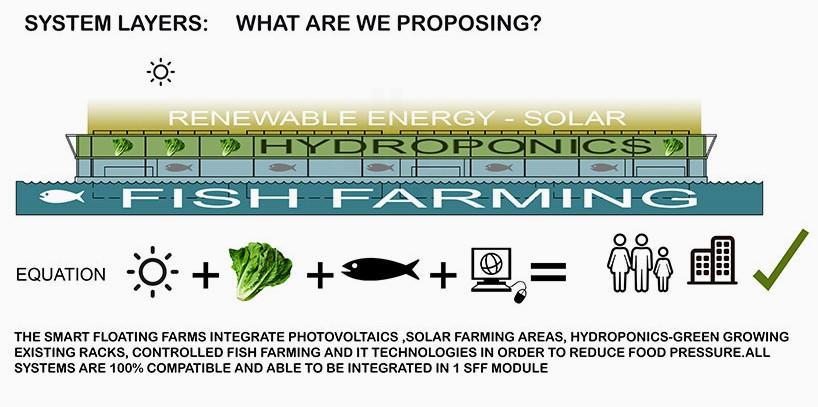 Hệ thống gồm có 3 mô-đun được thiết kế 3 tầng kết hợp với một loạt thiết bị bao gồm cả nuôi trồng thủy sản, hệ thống trồng cây thủy canh (hydroponics) kết hợp với phần mái nhà được bao phủ bởi các tấm pin năng lượng mặt trời để cung cấp điện cho việc vận hành hệ thống