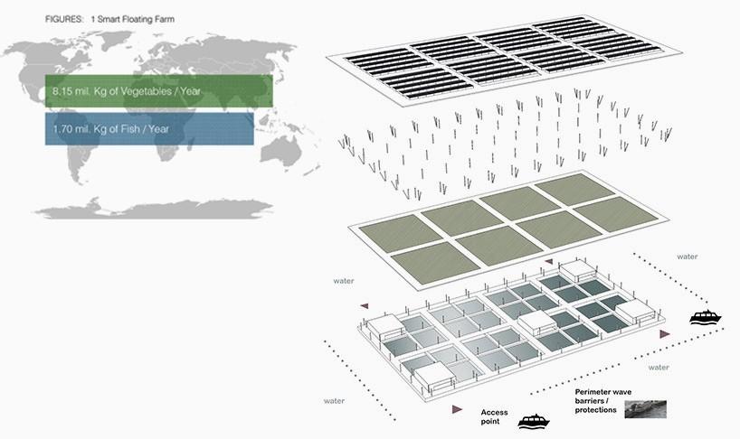 Công suất sản xuất dự kiến: 8,15 triệu kg rau cải/năm, 1,70 triệu kg cá/năm.