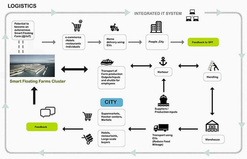 Dịch vụ hậu cần và cách thức đưa các sản phẩm từ trang trại SFF đến người tiêu dùng